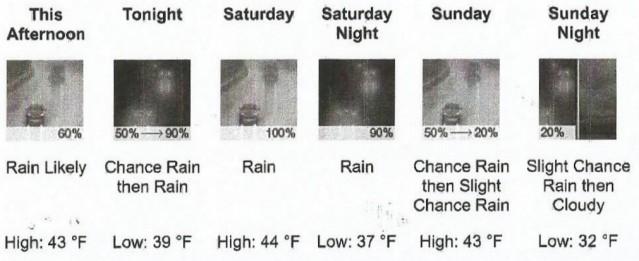 weather 12-7-2018