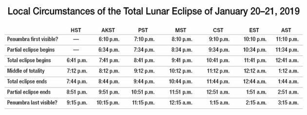timetable-for-jan-2019-lunar-eclipse-630x236